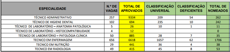 tabela dos aprovados no concurso ses df 2013