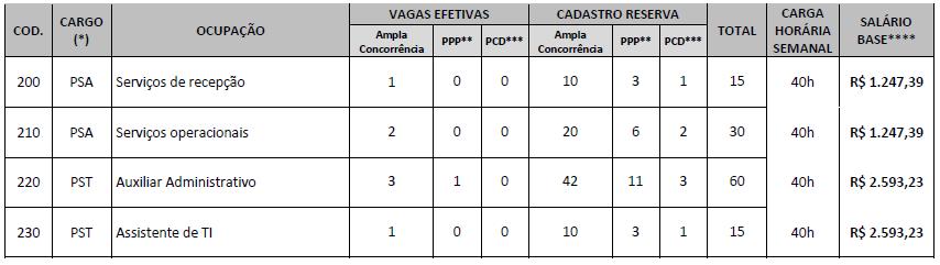 Concurso COFECI DF