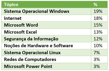 Estatística de questões de Informática mais cobradas pelo Cespe