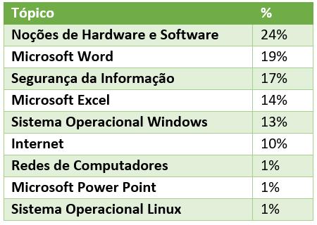 Estatística de questões de Informática mais cobradas pela IADES