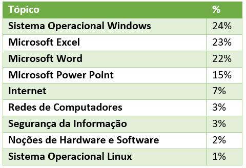 Estatística de questões de Informática mais cobradas pela Vunesp