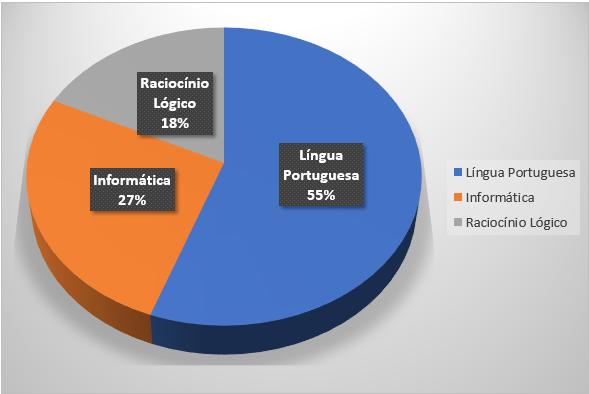 grafico-das-materias-basicas-informatica-gramatica-raciocinio
