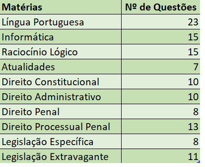 materias_concurso_pcdf