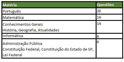 Matérias Concurso PMSP