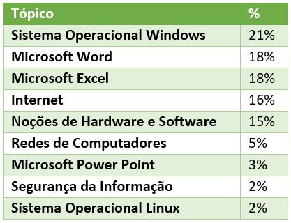 Estatística de questões de Informática mais cobradas pela FCC